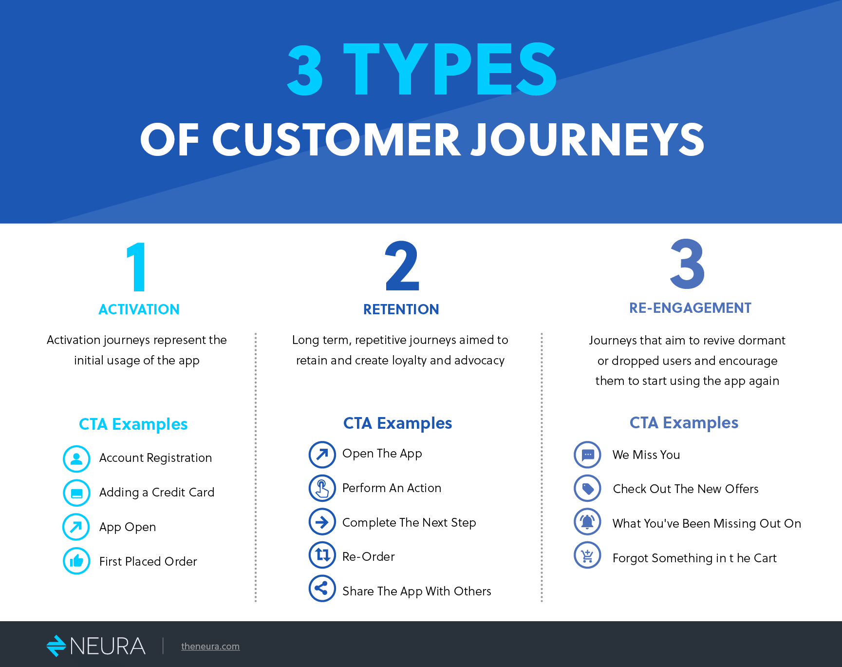 3 types of customer journeys