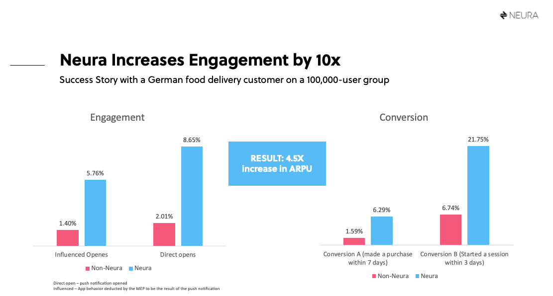 Neura increases food delivery app engagement 10x